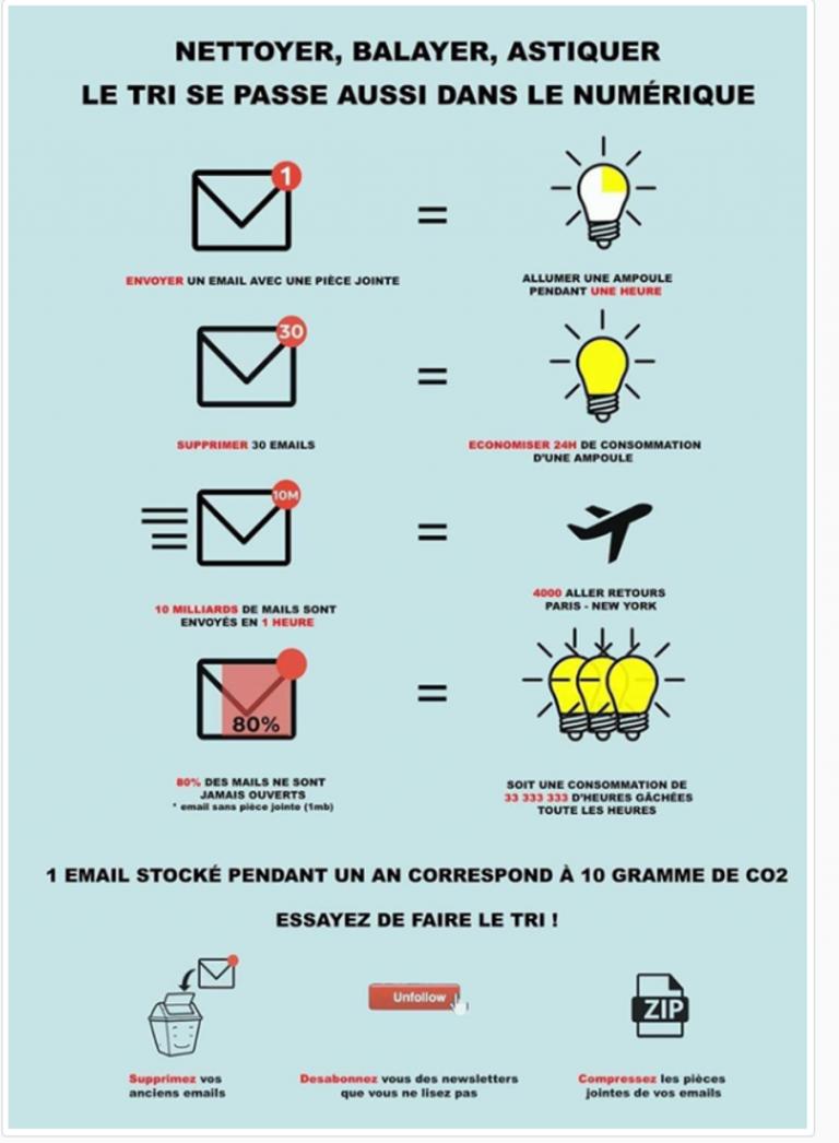 Message tris de mails