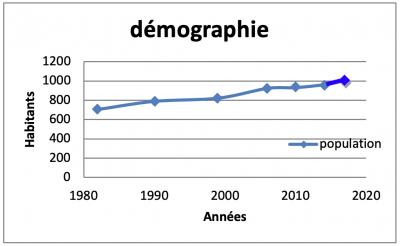 Démographie de Martiel de 1980 à 2020